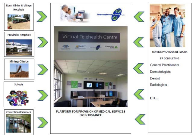 Virtual Telemedicine Consultation Center